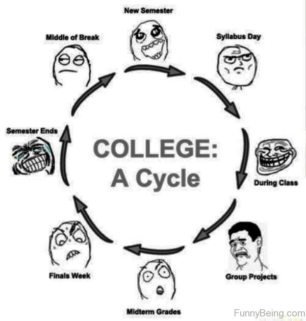 College A Cycle