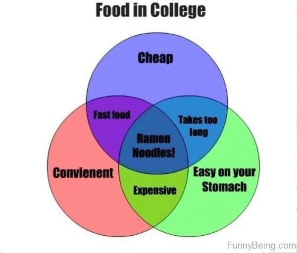 Food In College