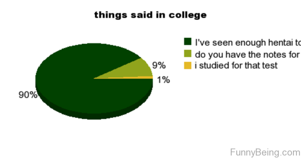 Things Said In College