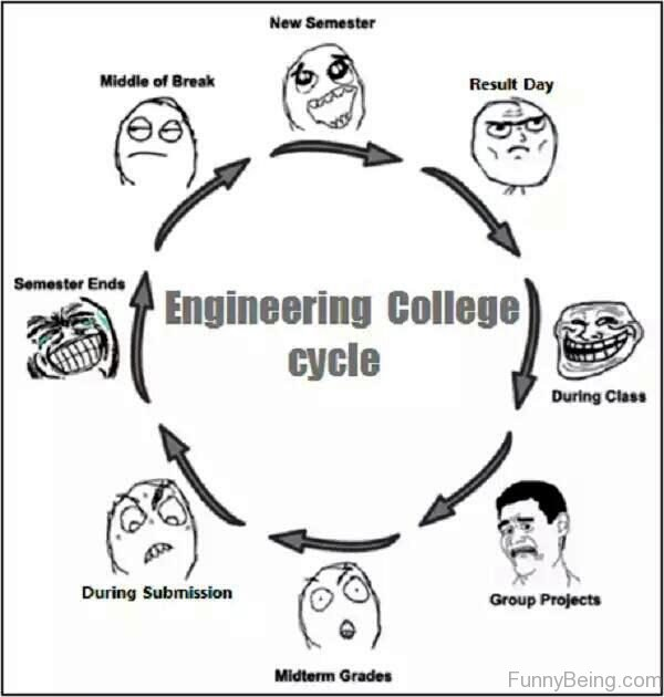 Engineering College Cycle